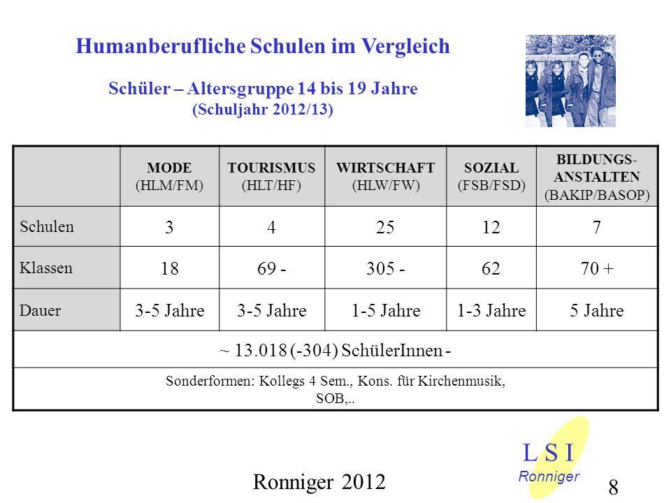 L S I Humanberufliche Schulen im Vergleich Ronniger 2012