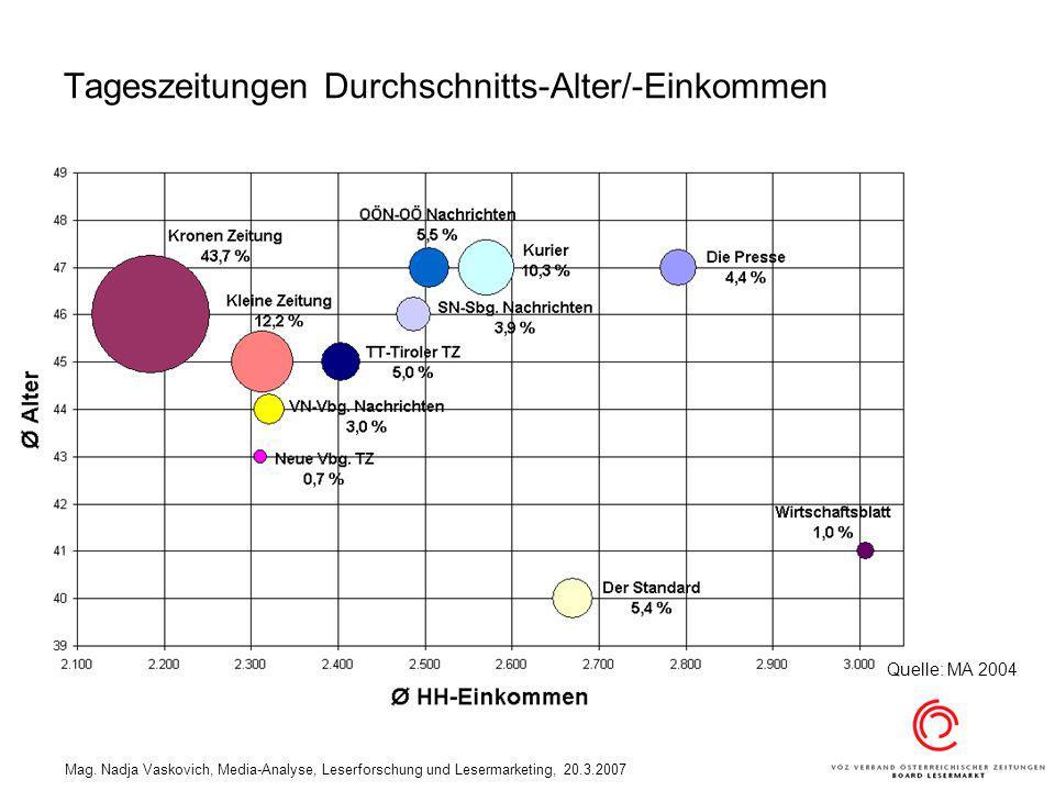 Tageszeitungen Durchschnitts-Alter/-Einkommen