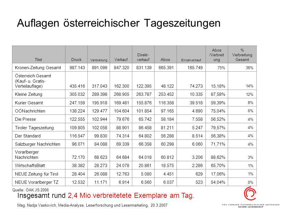 Auflagen österreichischer Tageszeitungen
