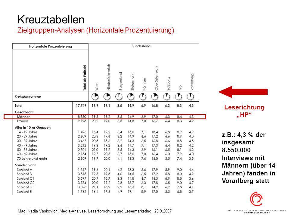 Kreuztabellen Zielgruppen-Analysen (Horizontale Prozentuierung)