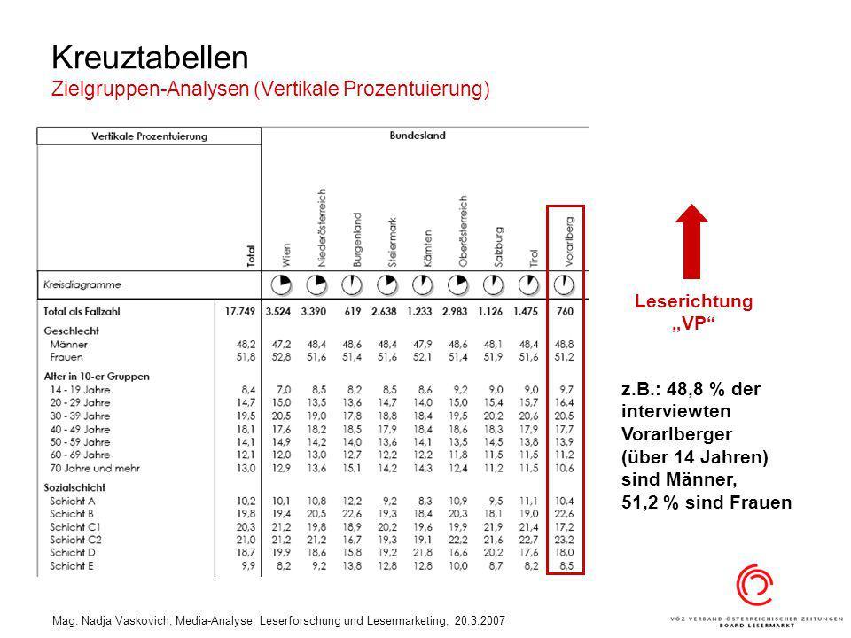 Kreuztabellen Zielgruppen-Analysen (Vertikale Prozentuierung)