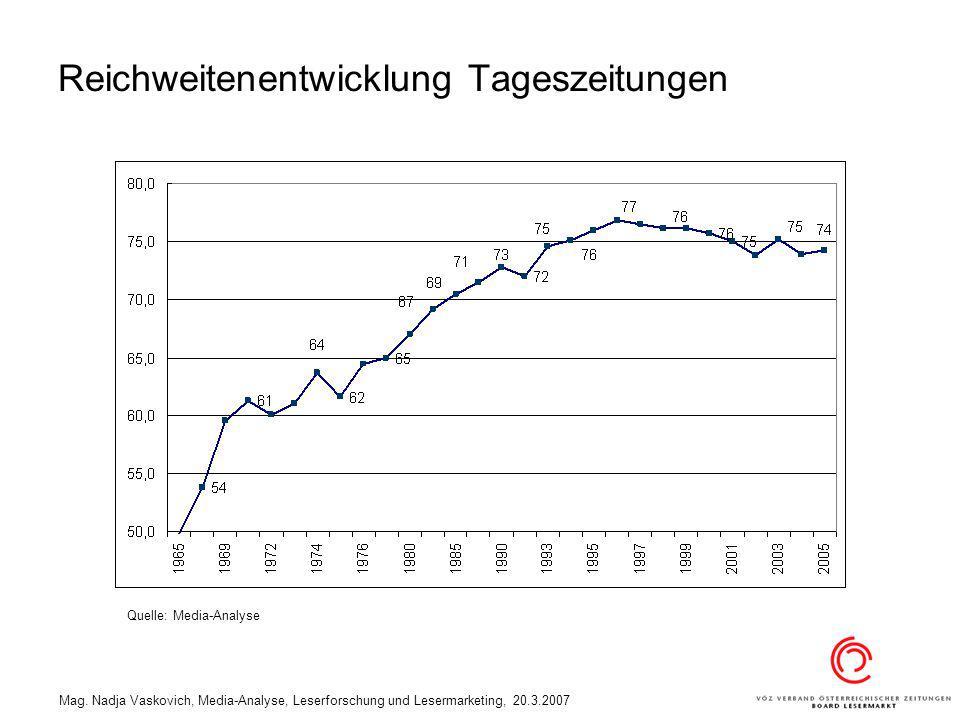 Reichweitenentwicklung Tageszeitungen