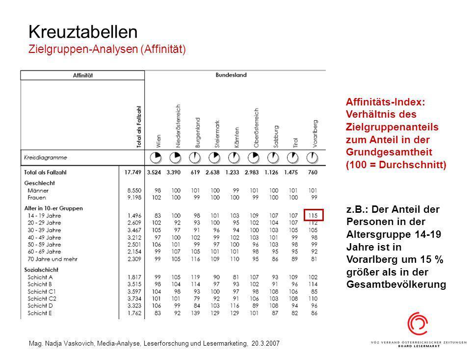 Kreuztabellen Zielgruppen-Analysen (Affinität)