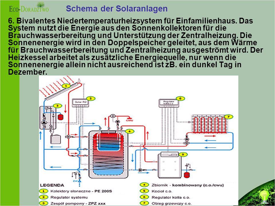 Schema der Solaranlagen