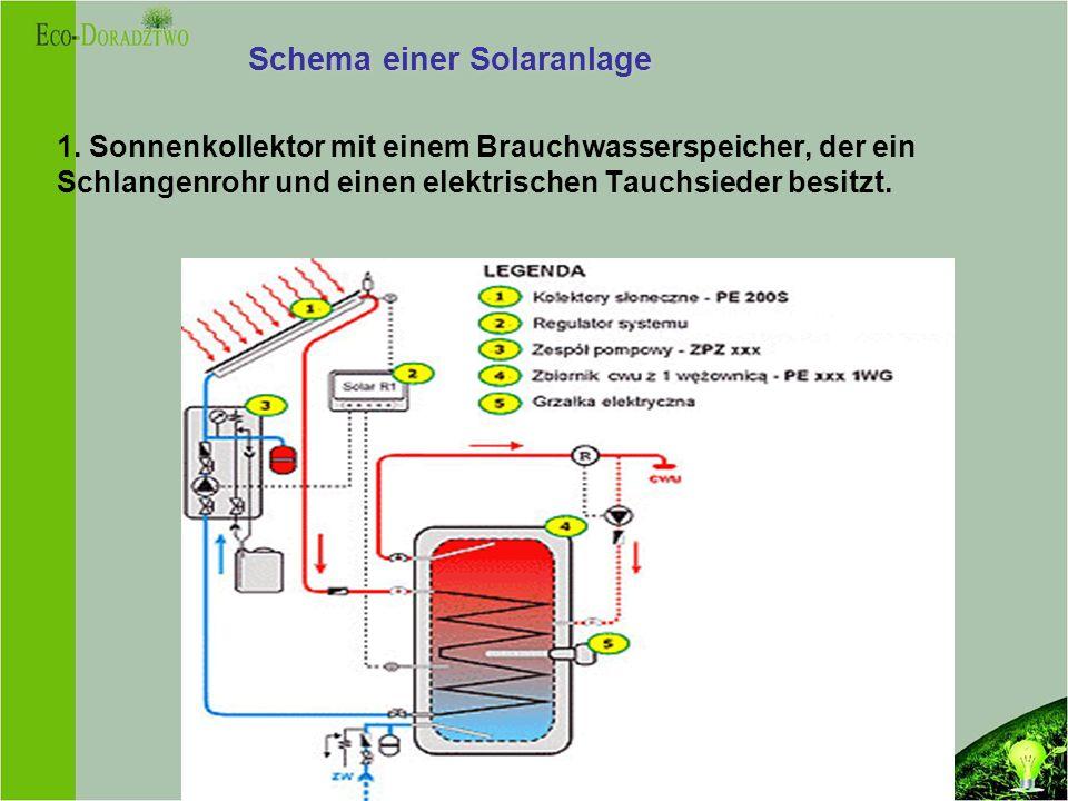 Schema einer Solaranlage
