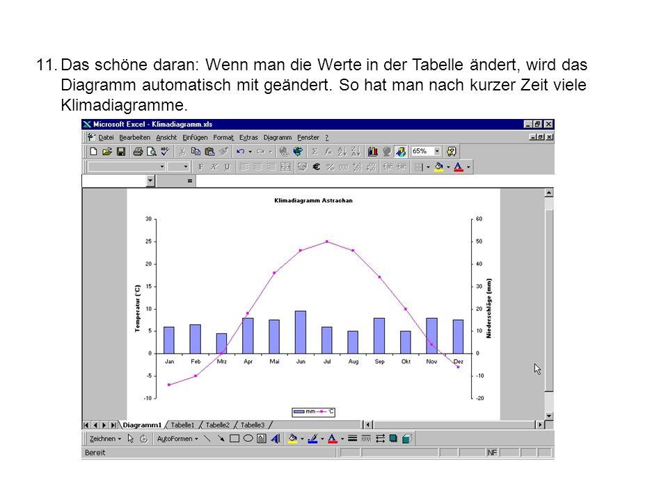 Das schöne daran: Wenn man die Werte in der Tabelle ändert, wird das Diagramm automatisch mit geändert.