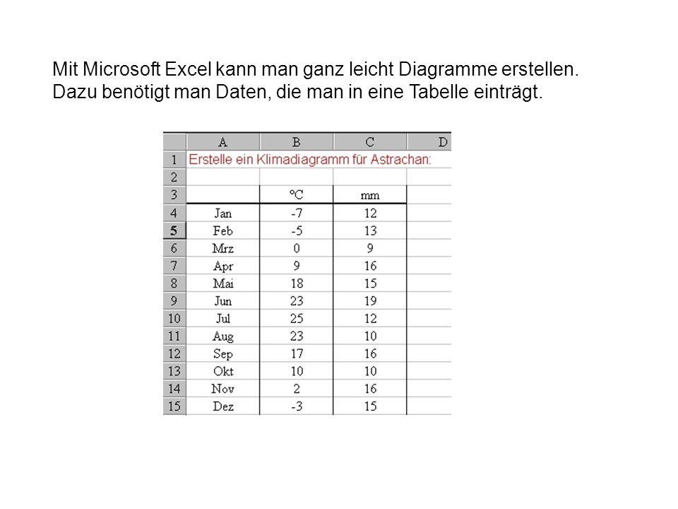 Mit Microsoft Excel kann man ganz leicht Diagramme erstellen
