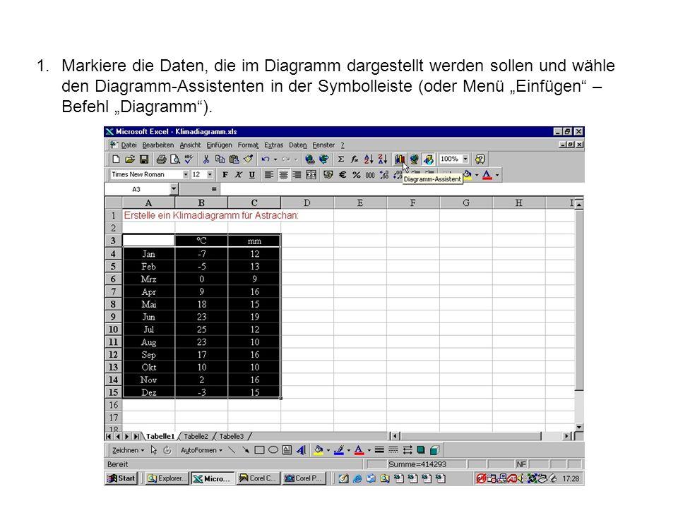 """Markiere die Daten, die im Diagramm dargestellt werden sollen und wähle den Diagramm-Assistenten in der Symbolleiste (oder Menü """"Einfügen – Befehl """"Diagramm )."""