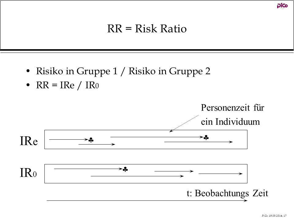 IRe IR0 RR = Risk Ratio Risiko in Gruppe 1 / Risiko in Gruppe 2