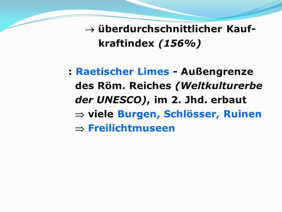 überdurchschnittlicher Kauf- kraftindex (156%) : Raetischer Limes - Außengrenze des Röm.