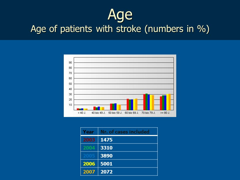 Age Age of patients with stroke (numbers in %)