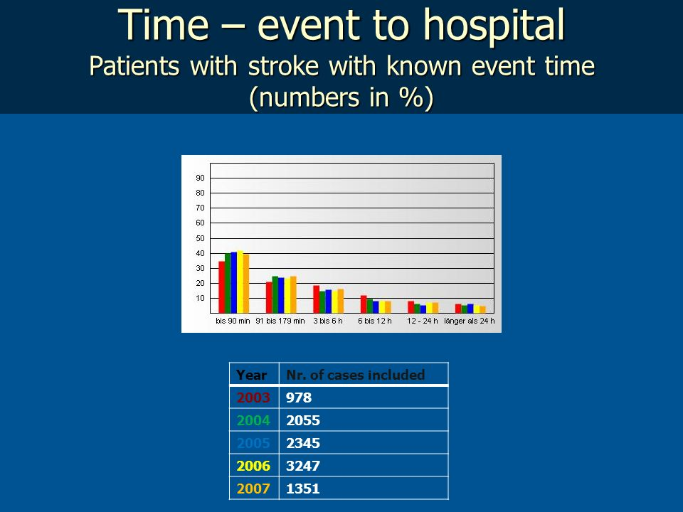 Time – event to hospital Patients with stroke with known event time (numbers in %)