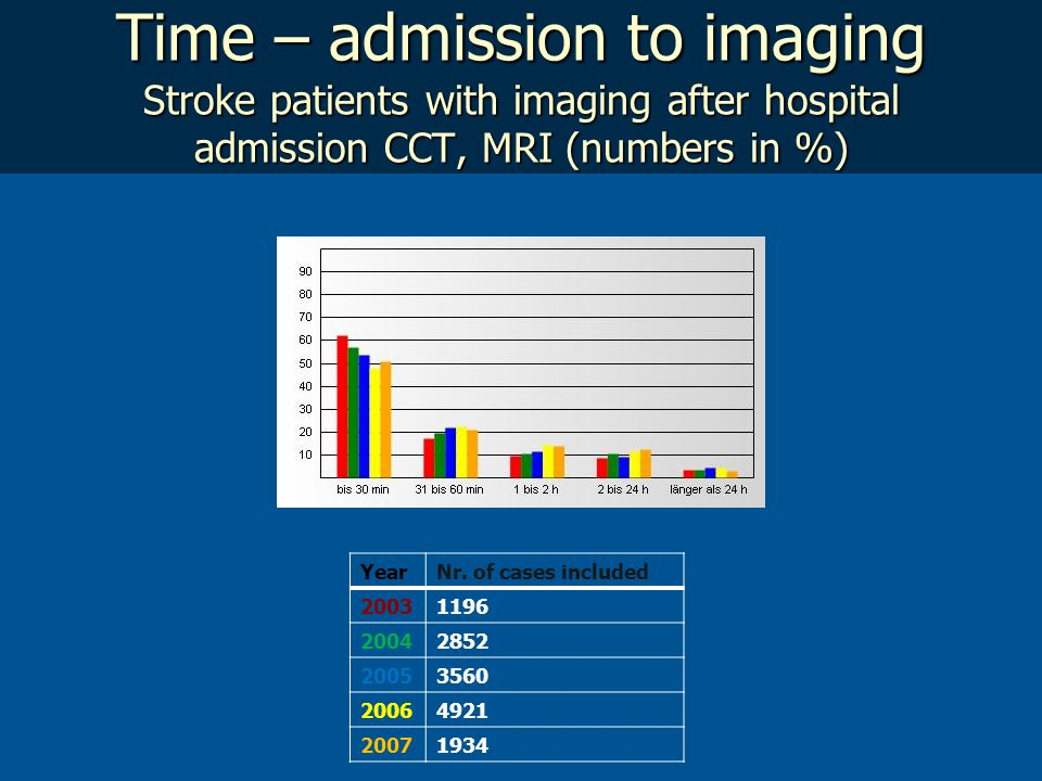 Time – admission to imaging Stroke patients with imaging after hospital admission CCT, MRI (numbers in %)