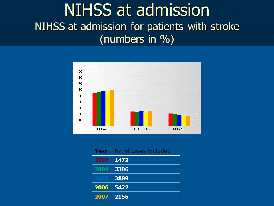NIHSS at admission NIHSS at admission for patients with stroke (numbers in %)