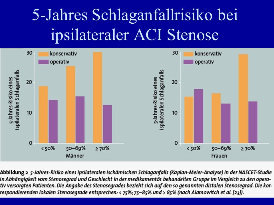 5-Jahres Schlaganfallrisiko bei ipsilateraler ACI Stenose