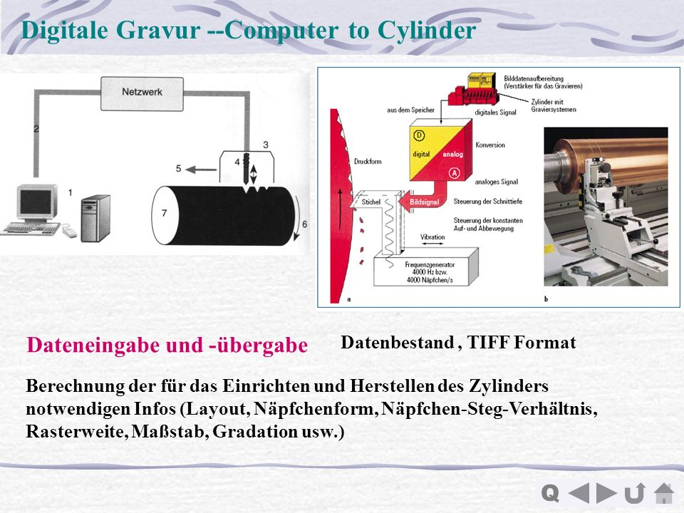 Digitale Gravur --Computer to Cylinder