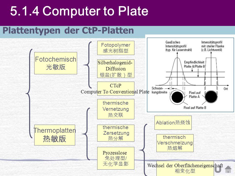 5.1.4 Computer to Plate Plattentypen der CtP-Platten 热敏版 Fotochemisch