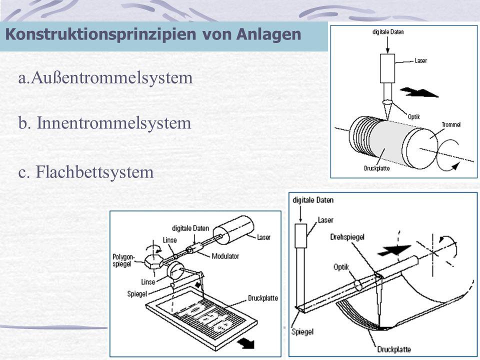 a.Außentrommelsystem b. Innentrommelsystem c. Flachbettsystem