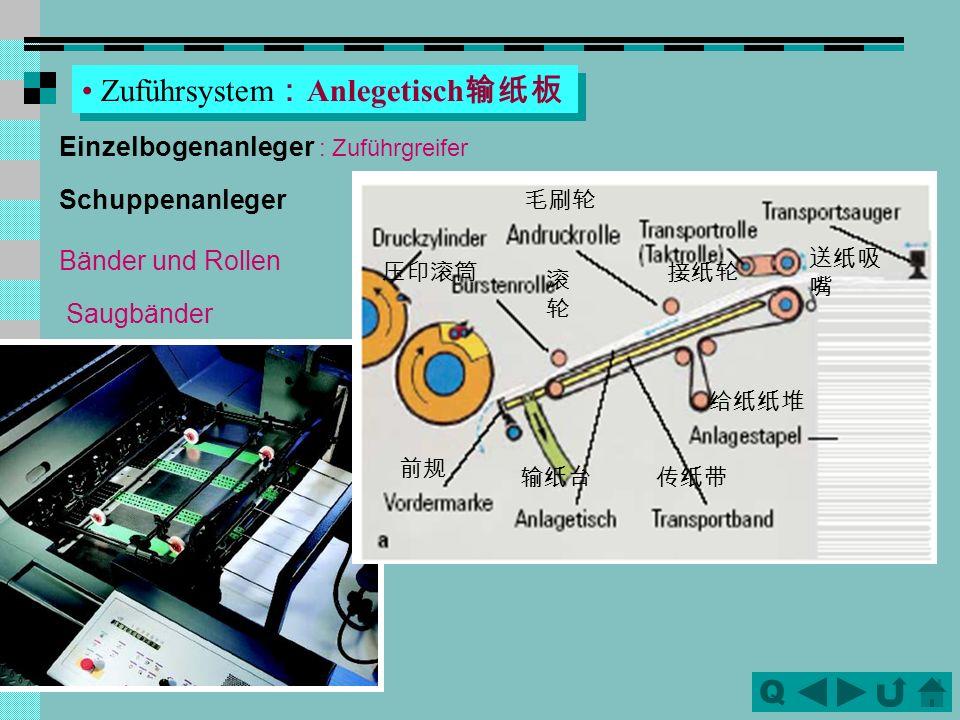 Zuführsystem:Anlegetisch输纸板
