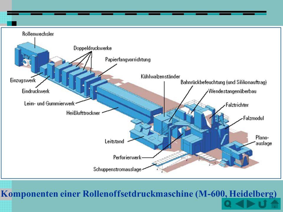 Komponenten einer Rollenoffsetdruckmaschine (M-600, Heidelberg)
