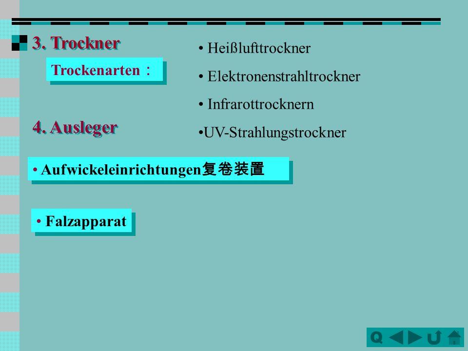 3. Trockner 4. Ausleger Heißlufttrockner Elektronenstrahltrockner