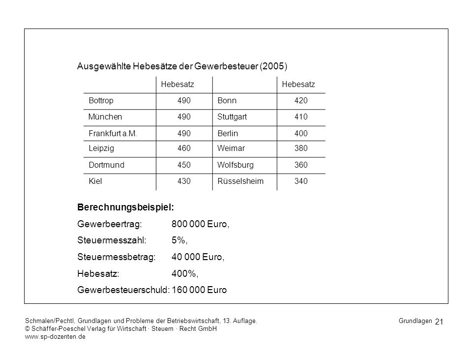 Ausgewählte Hebesätze der Gewerbesteuer (2005)