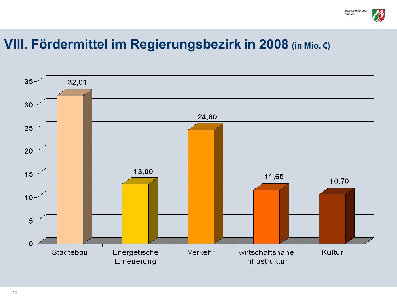 VIII. Fördermittel im Regierungsbezirk in 2008 (in Mio. €)