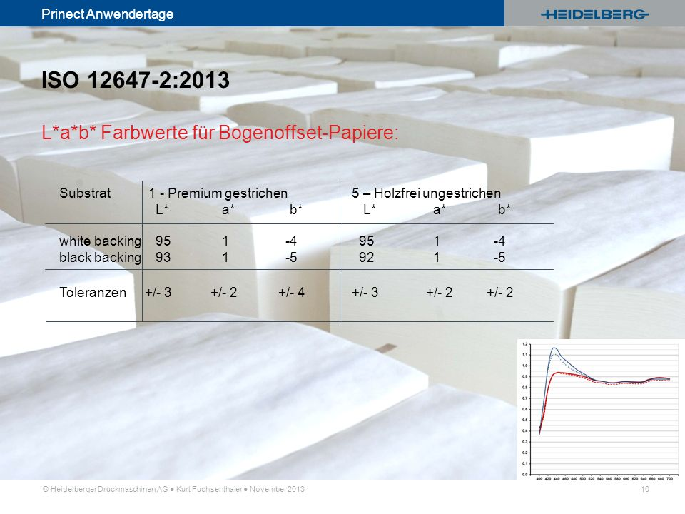 ISO 12647-2:2013 L*a*b* Farbwerte für Bogenoffset-Papiere: