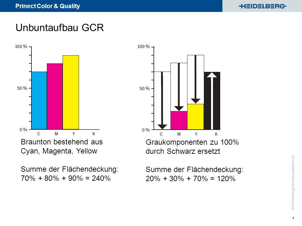 Unbuntaufbau GCR Braunton bestehend aus Graukomponenten zu 100%