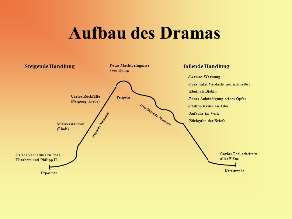 Aufbau des Dramas Steigende Handlung fallende Handlung