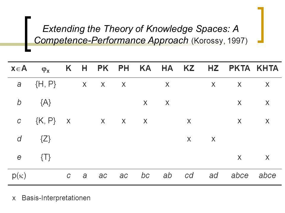 Extending the Theory of Knowledge Spaces: A Competence-Performance Approach (Korossy, 1997)