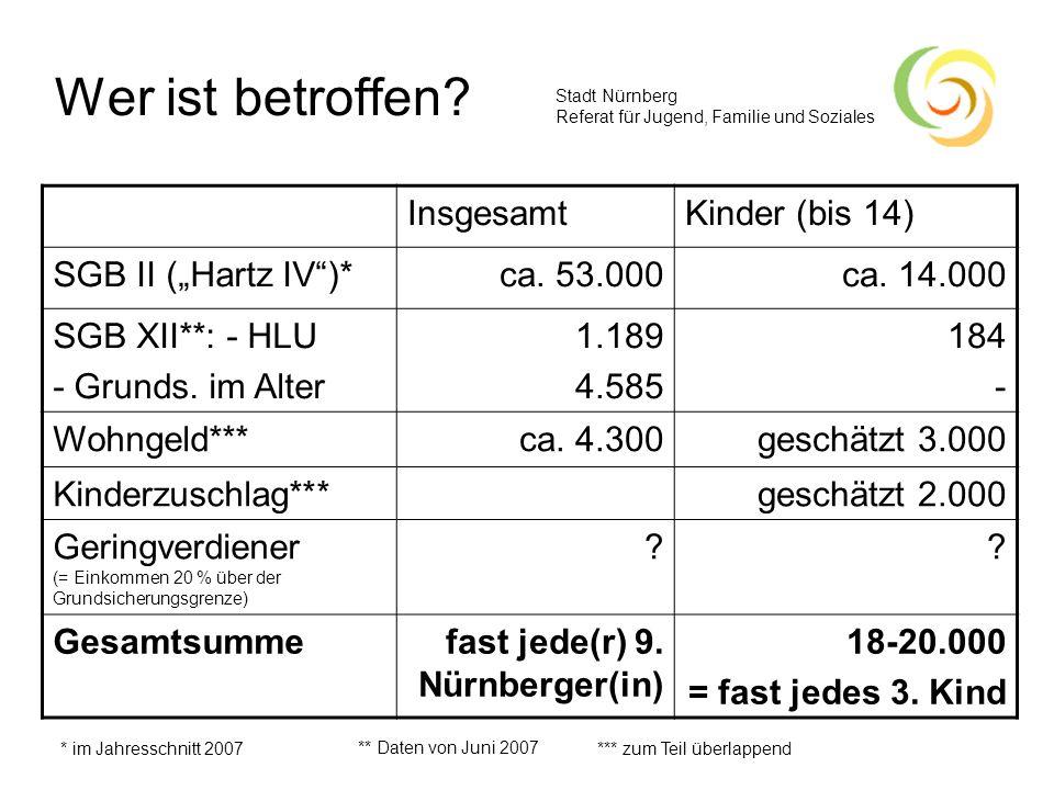 """Wer ist betroffen Insgesamt Kinder (bis 14) SGB II (""""Hartz IV )*"""