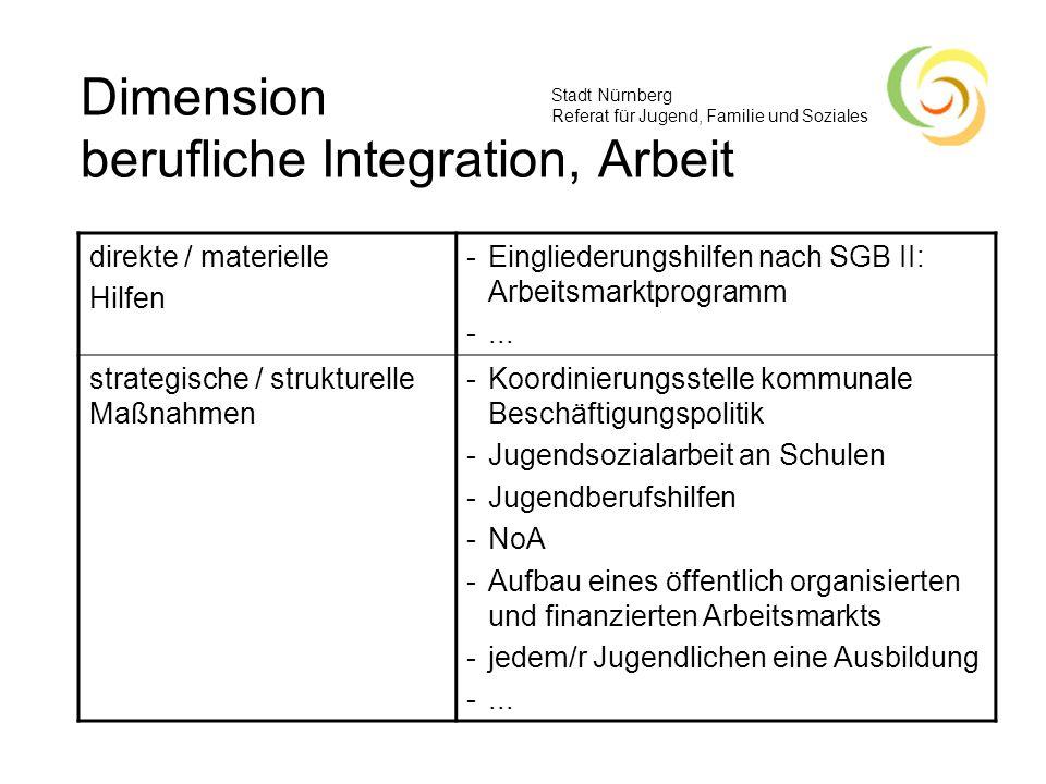 Dimension berufliche Integration, Arbeit