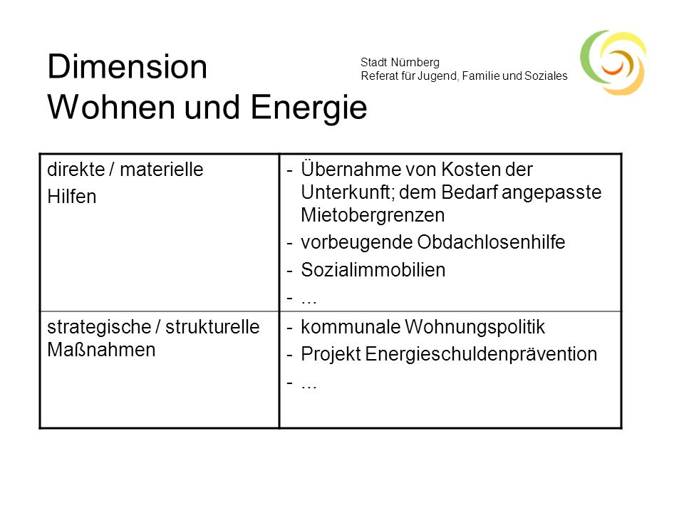 Dimension Wohnen und Energie