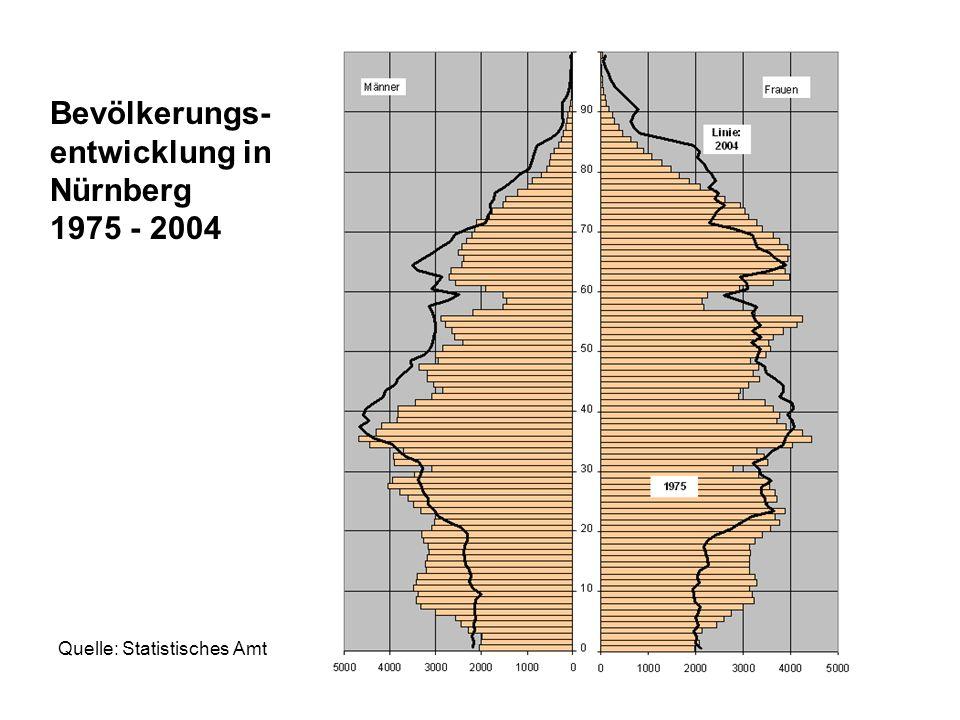 Bevölkerungs-entwicklung in Nürnberg 1975 - 2004