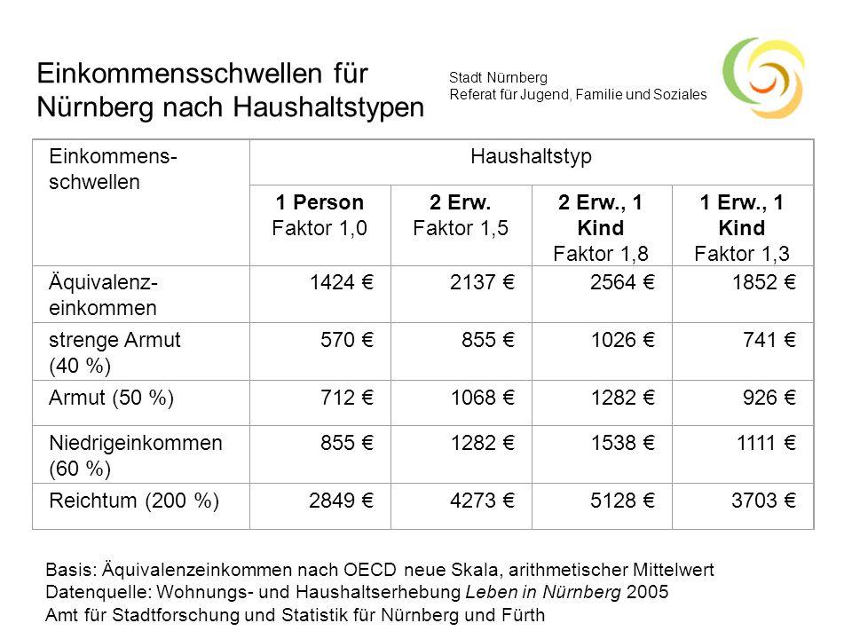 Einkommensschwellen für Nürnberg nach Haushaltstypen
