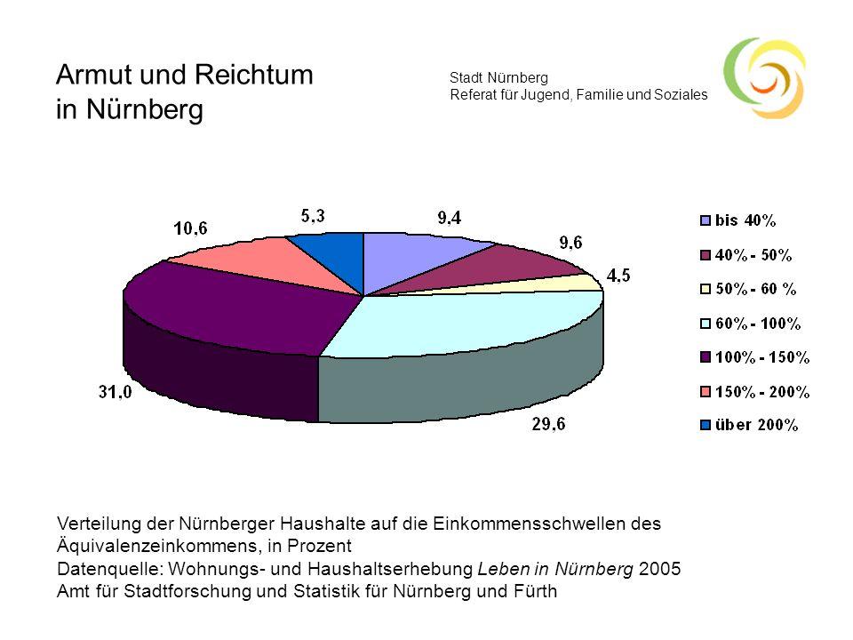 Armut und Reichtum in Nürnberg