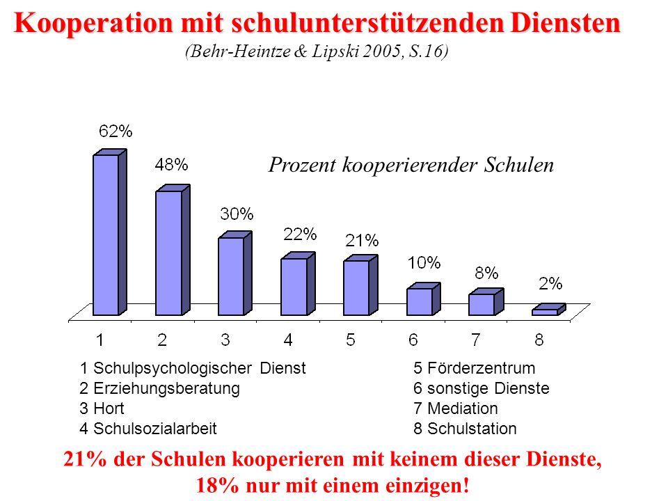 Kooperation mit schulunterstützenden Diensten (Behr-Heintze & Lipski 2005, S.16)
