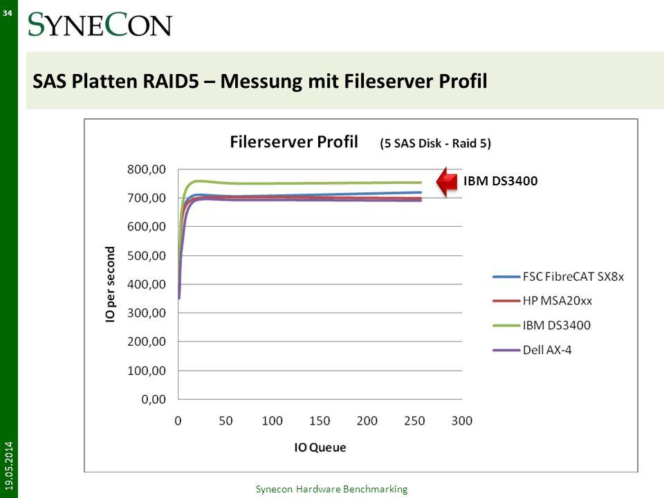 SAS Platten RAID5 – Messung mit Fileserver Profil