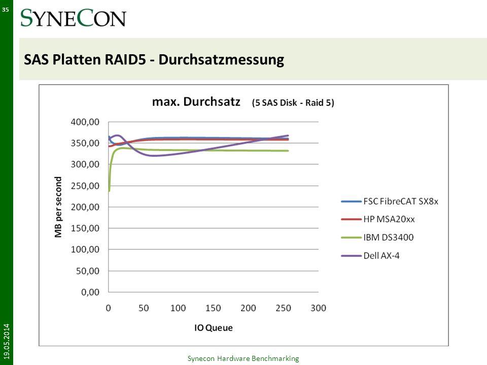 SAS Platten RAID5 - Durchsatzmessung