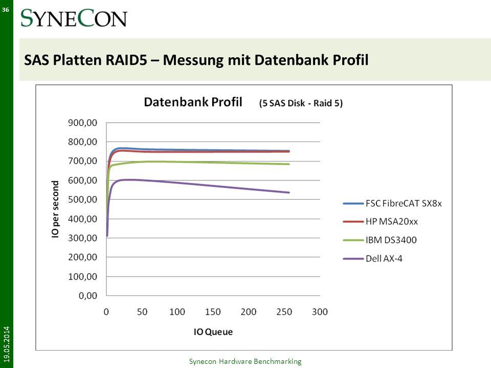 SAS Platten RAID5 – Messung mit Datenbank Profil