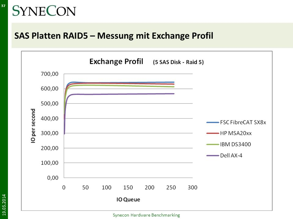 SAS Platten RAID5 – Messung mit Exchange Profil