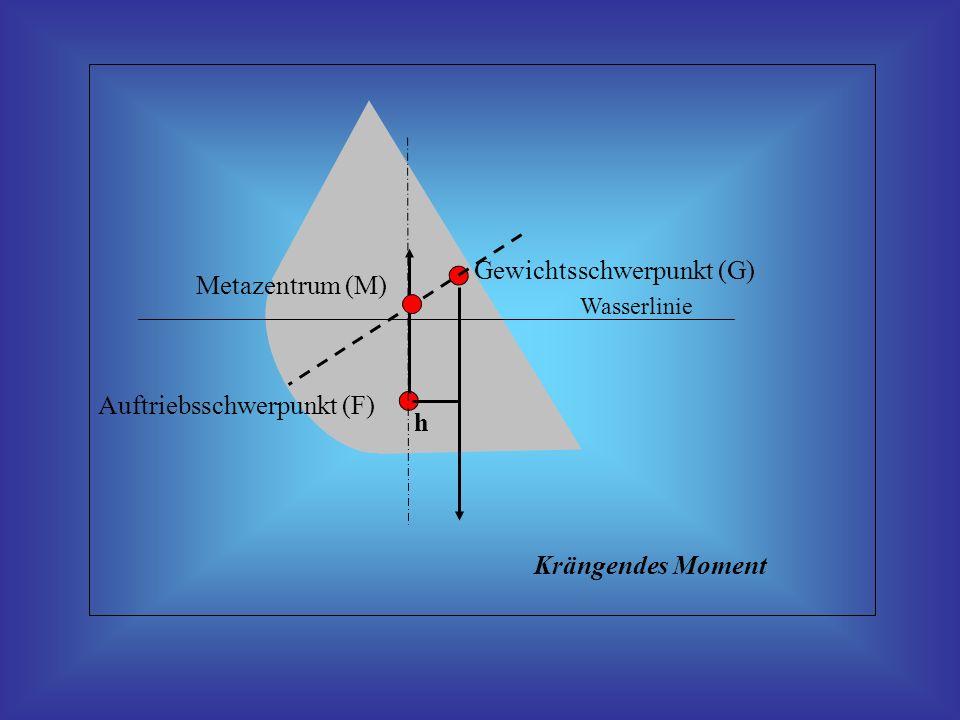 Auftriebsschwerpunkt (F) Gewichtsschwerpunkt (G)