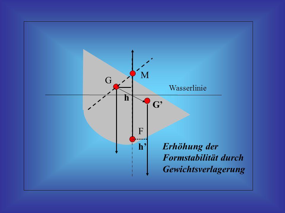 Erhöhung der Formstabilität durch Gewichtsverlagerung G