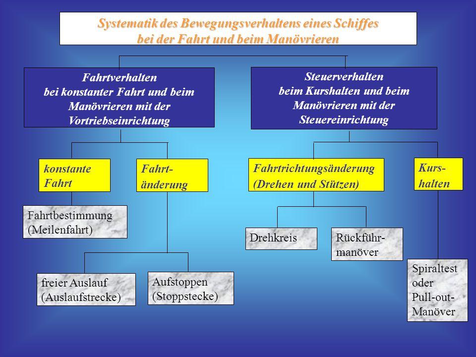 Systematik des Bewegungsverhaltens eines Schiffes
