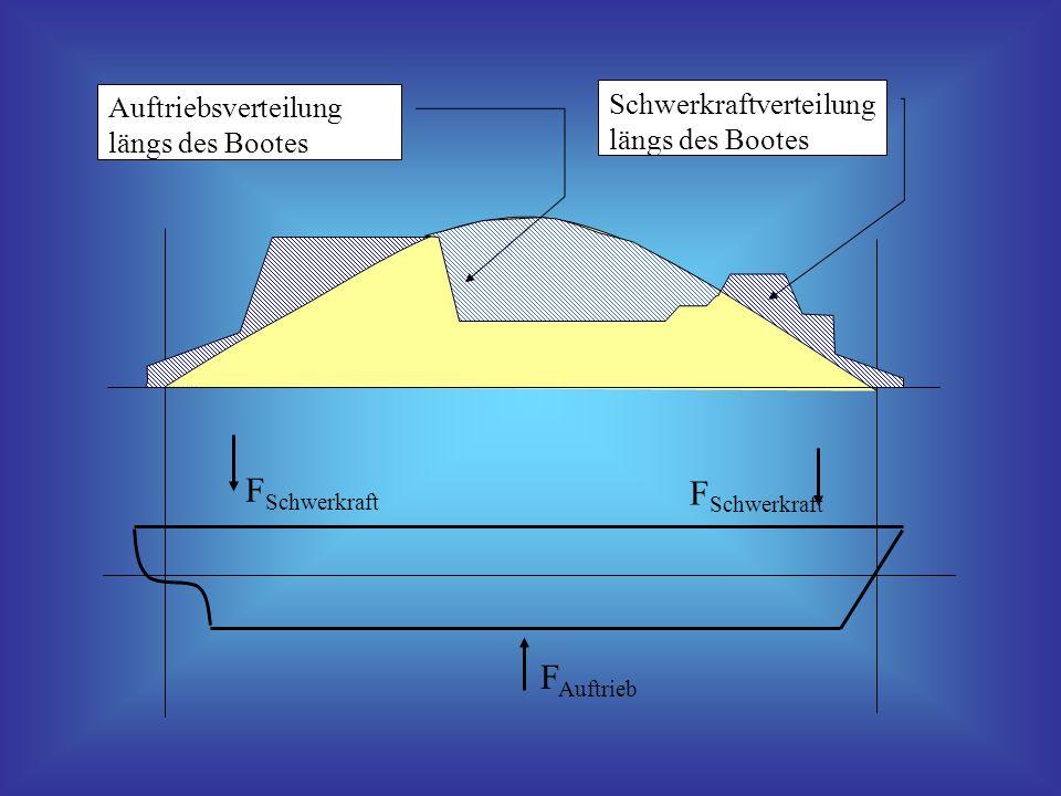 FSchwerkraft FAuftrieb Schwerkraftverteilung längs des Bootes