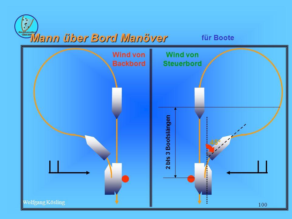 Mann über Bord Manöver für Boote Wind von Steuerbord Wind von Backbord