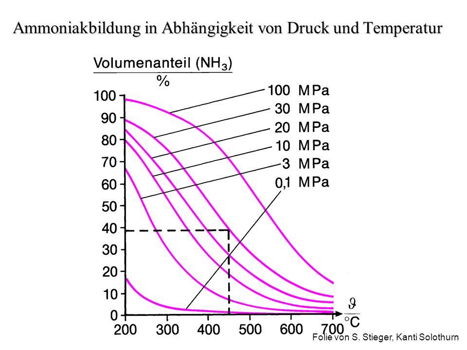 Ammoniakbildung in Abhängigkeit von Druck und Temperatur