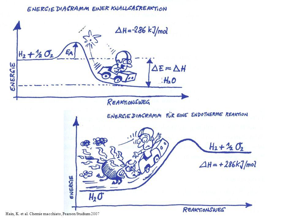 Hain, K. et al. Chemie macchiato, Pearson Studium 2007