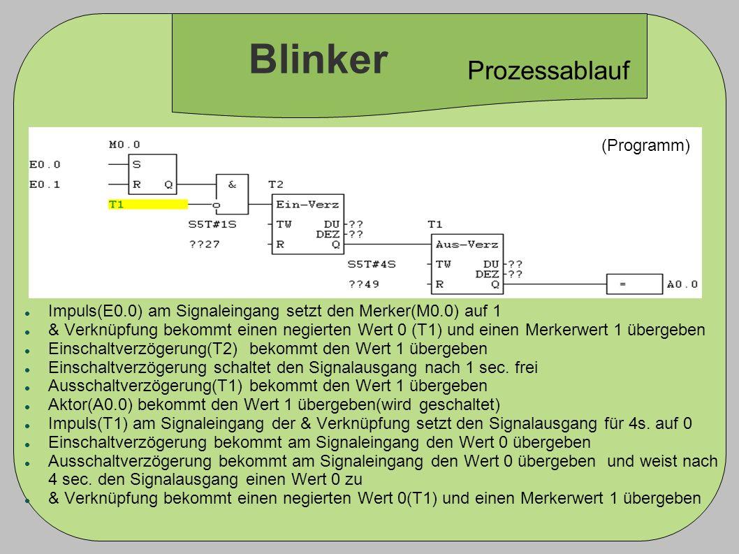 Blinker Prozessablauf (Programm)